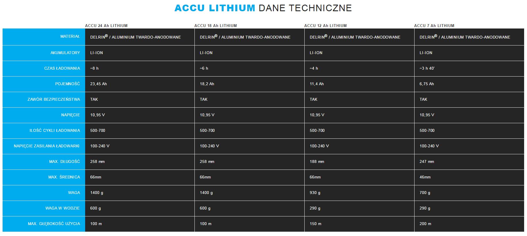 AMMONITE Specyfikacja techniczna akumulatorów