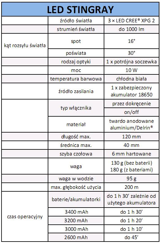 Latarka AMMONITE SYSTEM LED Stingray - tabela