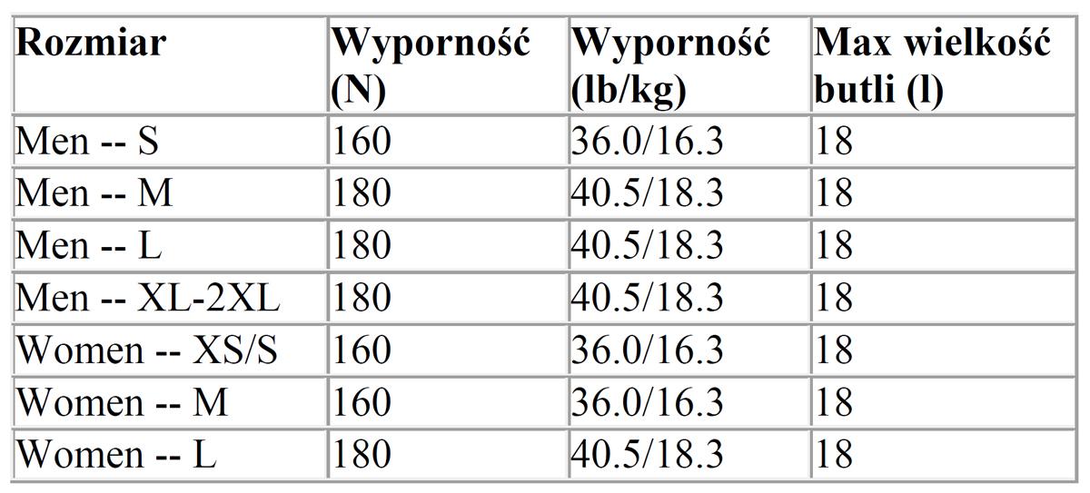 SCUBAPRO Hydros Pro - tabela
