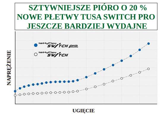 TUSA HyFlex SWITCH Pro wykres wydajności
